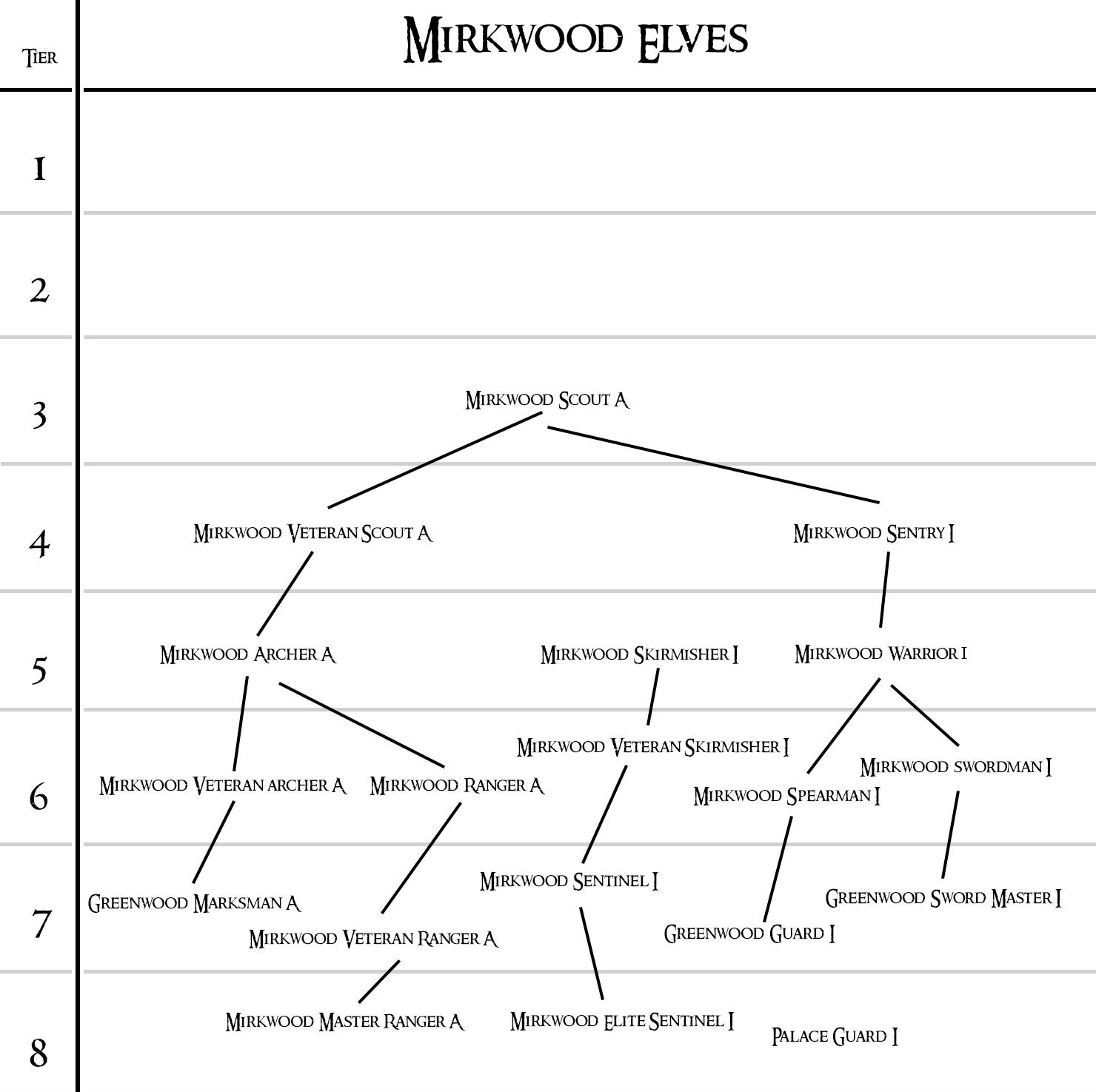 mirwoodElves
