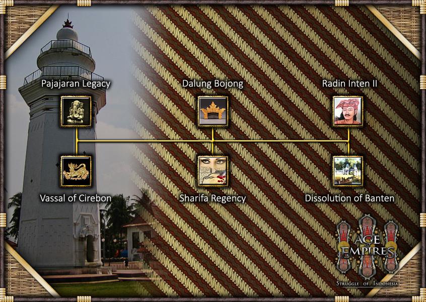 Banten Royal Edict