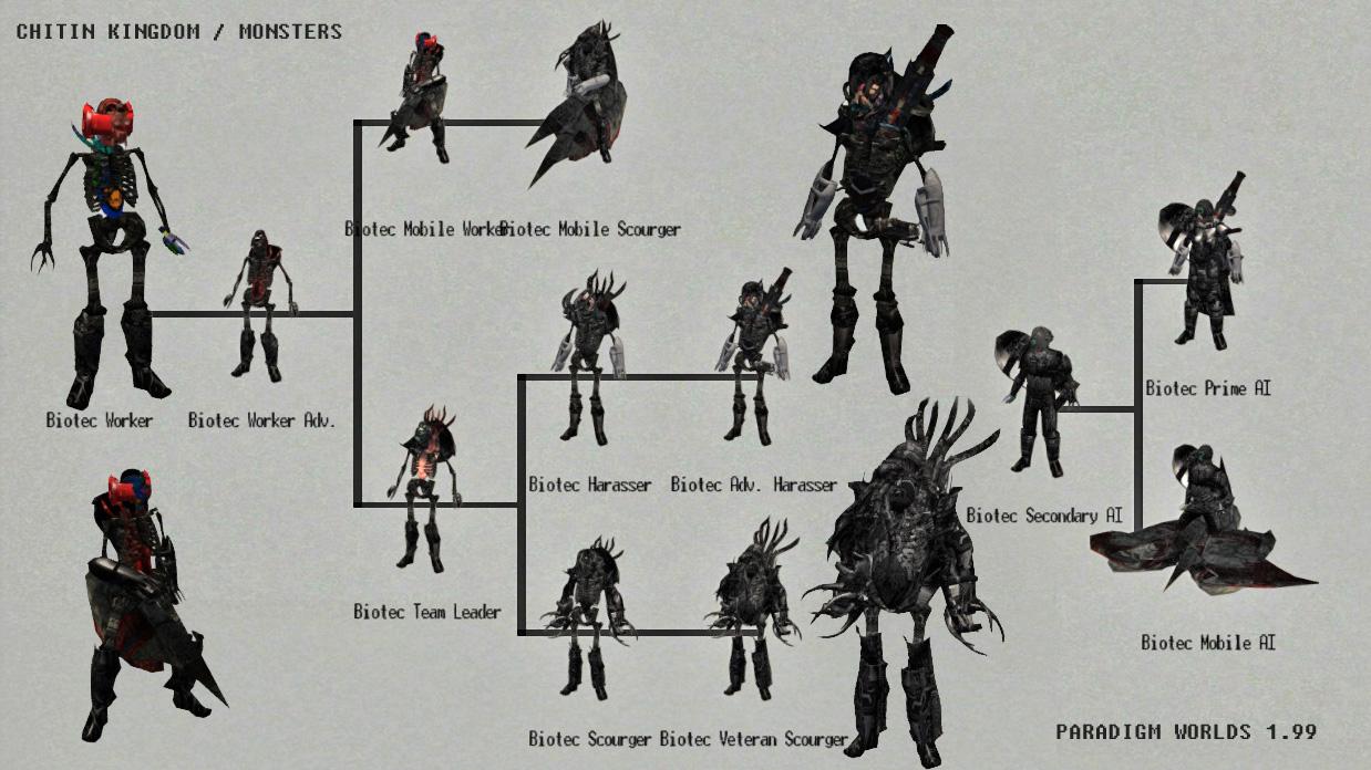 Chitin Kingdom / Monsters - troop tree - PARADIGM WORLDS