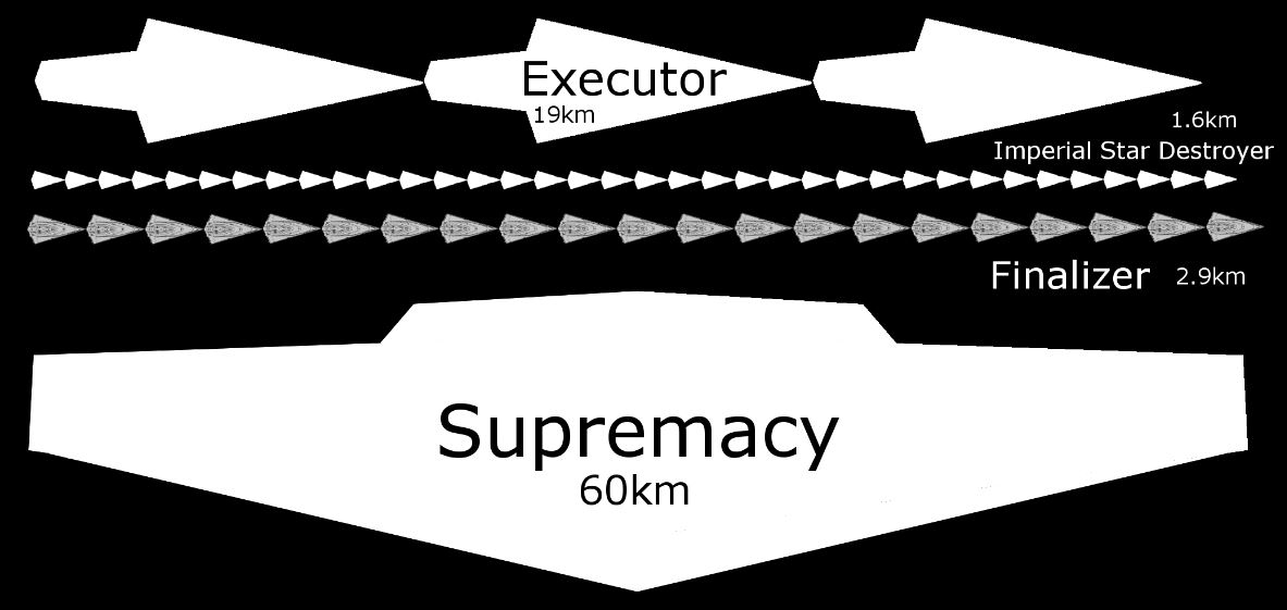 Supremacy Scale