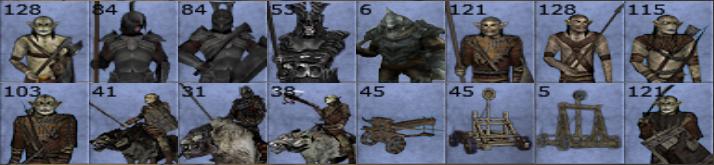 Current Gundabad roster