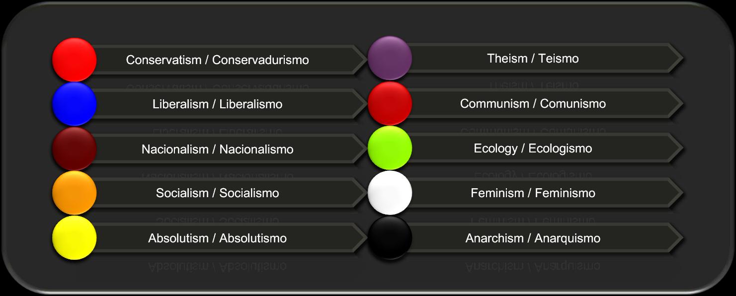 Code of political ideologies / Código de ideologías políticas