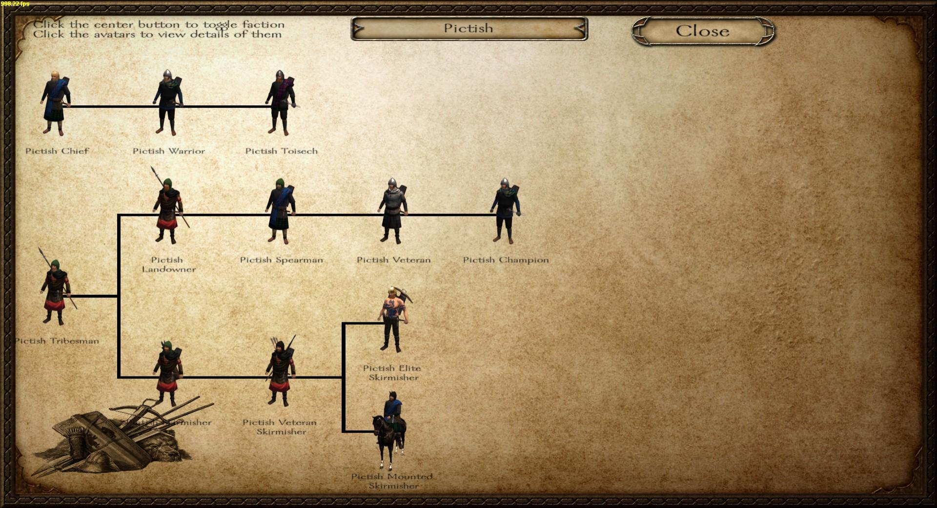 Pictish Troop Tree