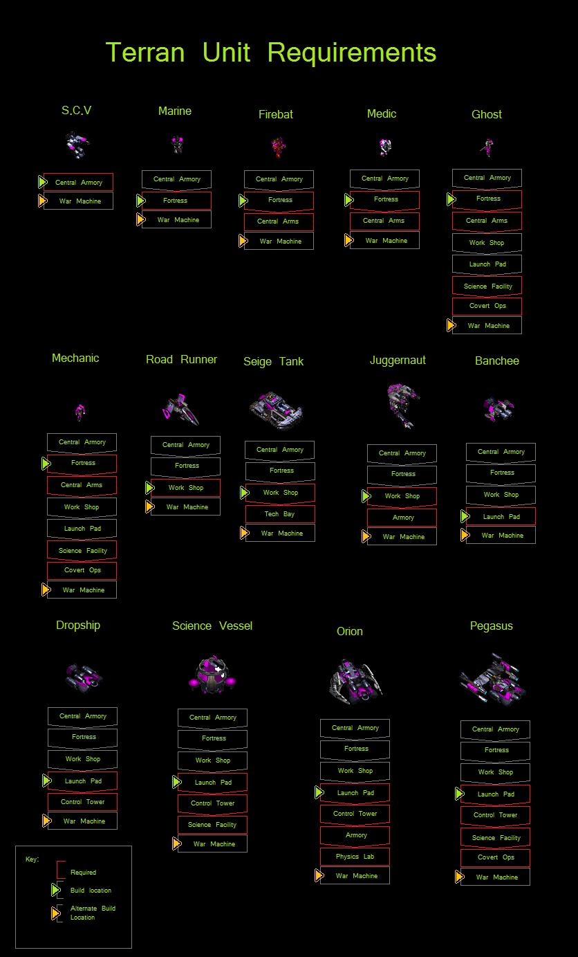 terran unit tree image -