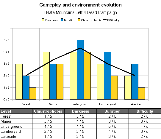 Gameplay and environment evolution