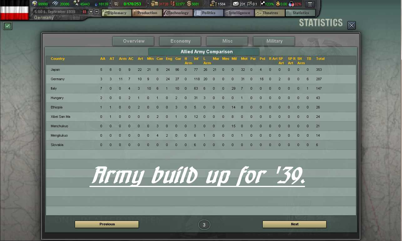 Basic info for Hearts of Iron III Lua modding Army_build_up_39-01