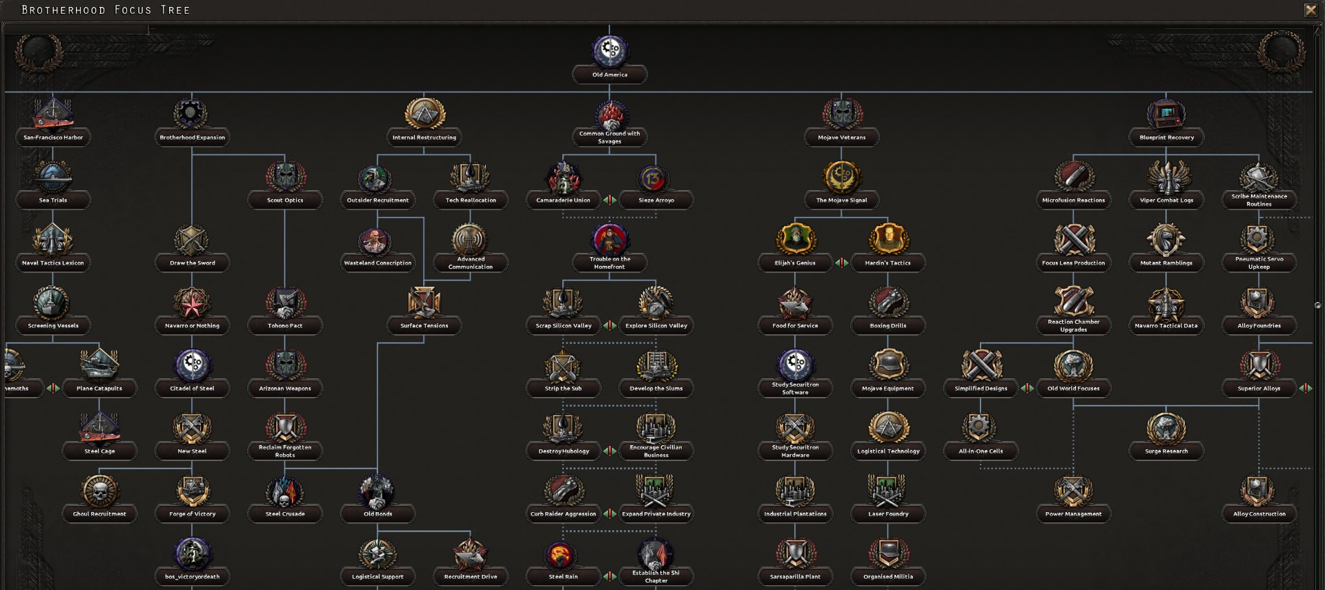 Amazing Report RSS Brotherhood Tree (view Original)