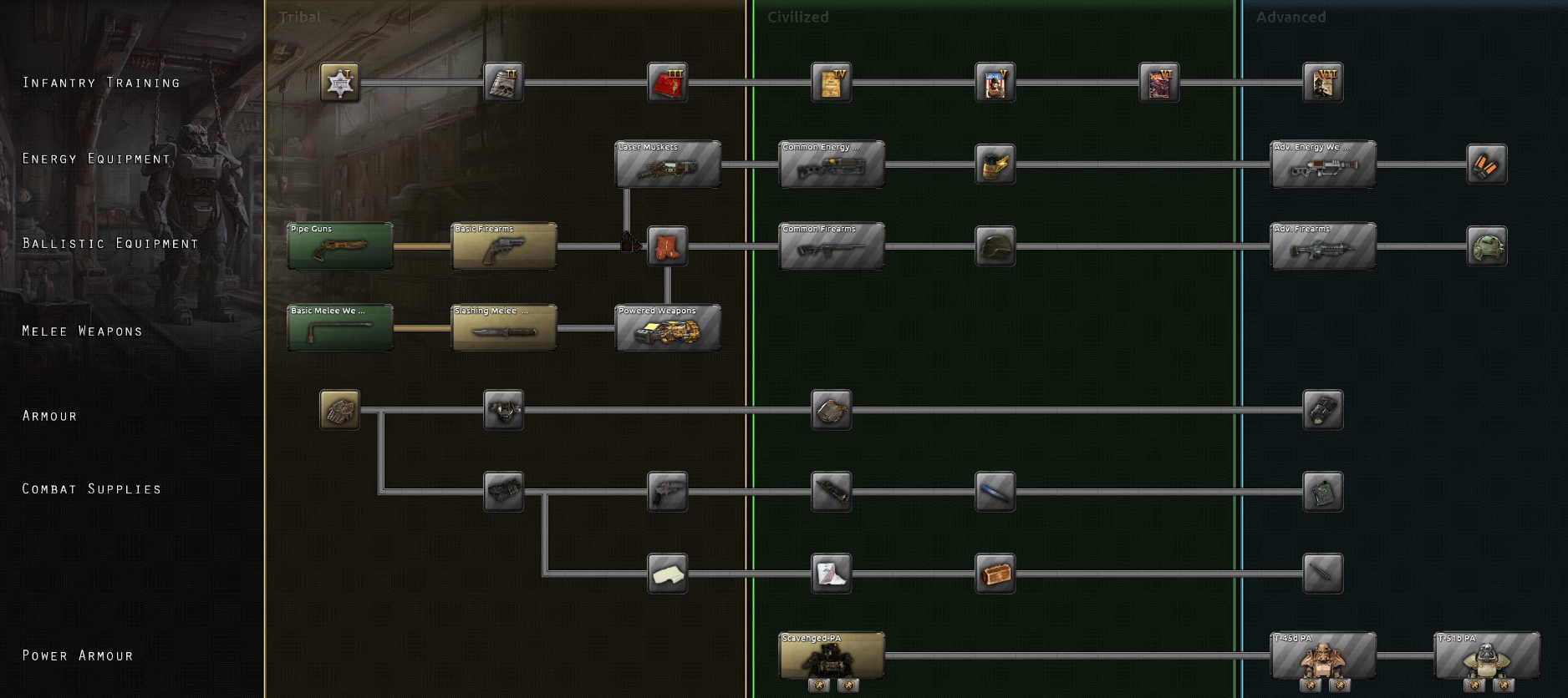 Tech Tree image - Old World Blues mod for Hearts of Iron IV