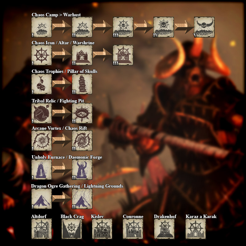 Total War Warhammer Mod Building Progression Icons